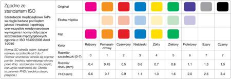 TePe Angle  ASSORTYMENT (0.4-0-8 mm)  szczoteczka międzyzębowa - rozmiar 0-5 mix
